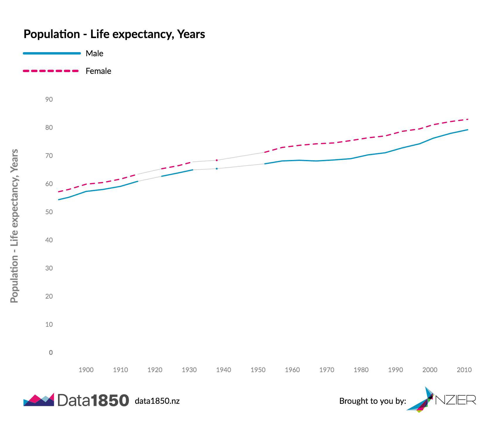 Life expectancy in New Zealand - data from NZIER, data1850.nz