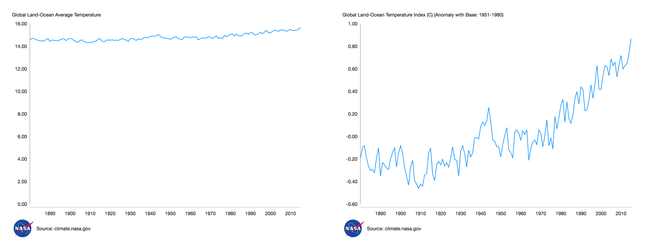 Side by side line charts showing an increase in global land-ocean average temperatures. The left-hand chart has a y axis that makes the increase look very small, while the right-hand chart has a much smaller scale and shows a big increase