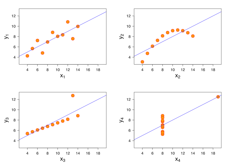 Charts of the four datasets. All four sets are identical when examined using simple summary statistics, but vary considerably when graphed.