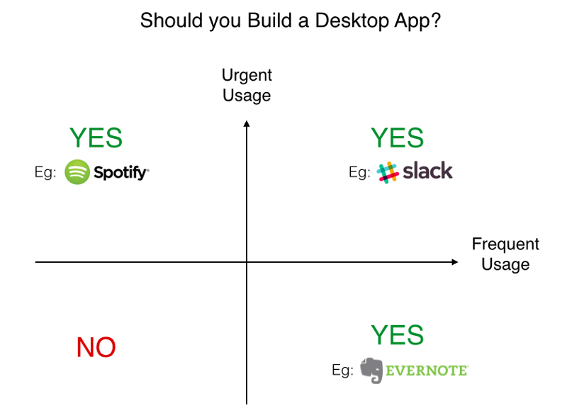 "Diagram of the need for a desktop app, with four quadrants, depending on usage urgency and frequency. The answer is ""YES"" for apps like Spotify, Slack, Evernote"