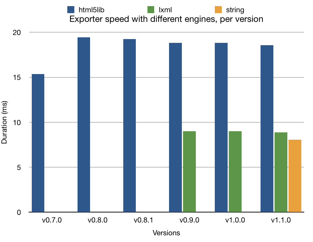 "Bar chart of Draft.js exporter speed per version, for each engine, showing an increase from version to version, with the right-most ""string"" engine being the fastest."