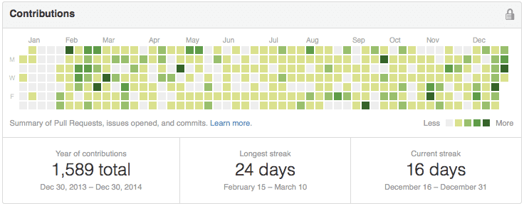 GitHub contributions over the year